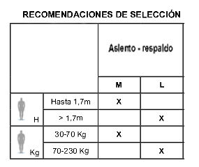 Recomendaciones selección arnés acolchado confort asiento respaldo piernas juntas Virmedic
